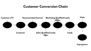 customer conversion chain