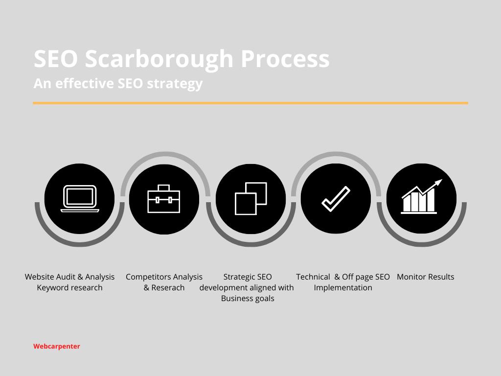 seo scarborough services